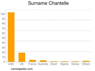 Familiennamen Chantelle
