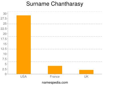 Surname Chantharasy