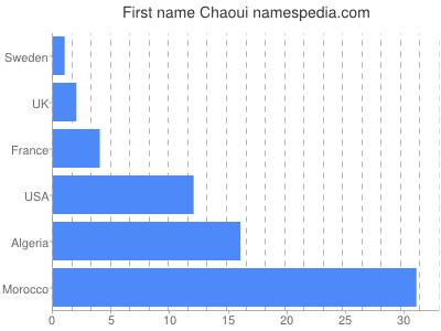 Given name Chaoui