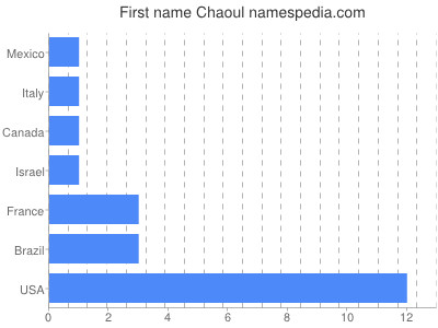 Given name Chaoul