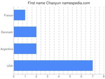 Given name Chaoyun
