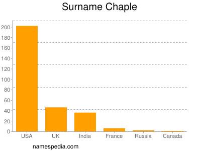 Familiennamen Chaple