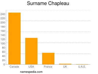 Surname Chapleau