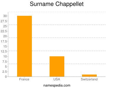 Familiennamen Chappellet