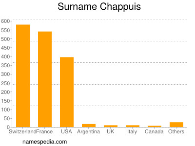 Surname Chappuis