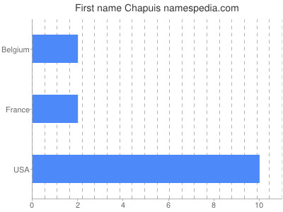 Given name Chapuis