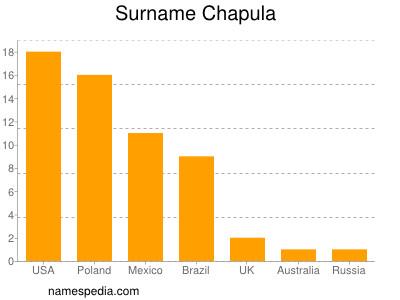 Surname Chapula