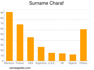 Surname Charaf