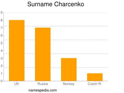 Surname Charcenko