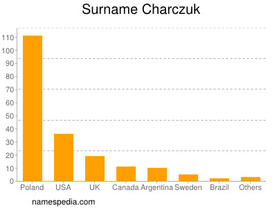 Surname Charczuk