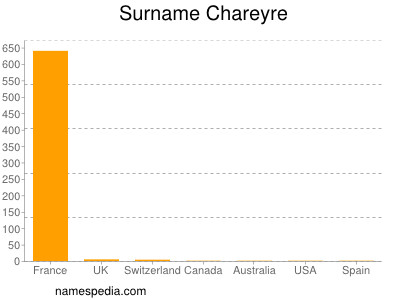 Surname Chareyre