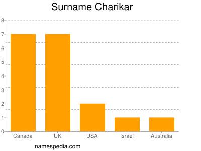 Surname Charikar