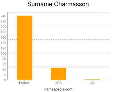 Surname Charmasson