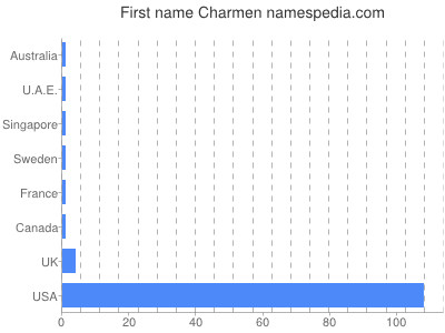Given name Charmen
