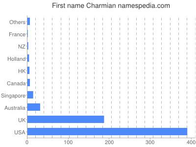 Given name Charmian