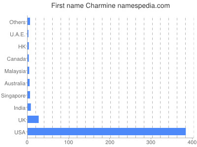Given name Charmine