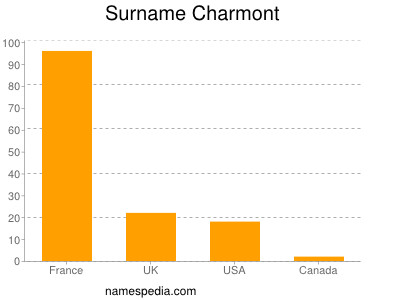 Surname Charmont