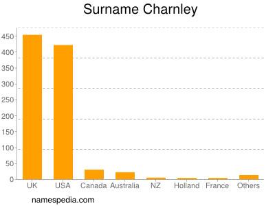 Surname Charnley