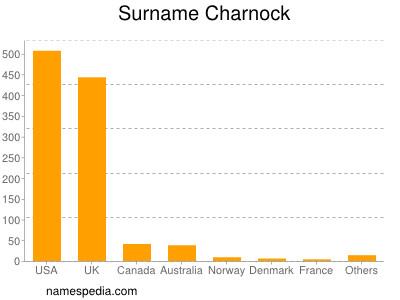 Surname Charnock