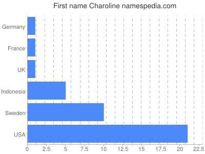 Given name Charoline