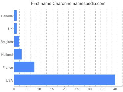 Given name Charonne