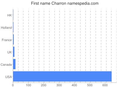 Given name Charron