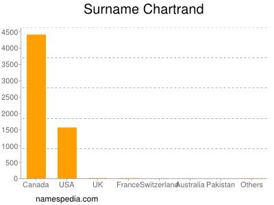 nom Chartrand