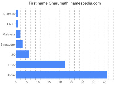 Given name Charumathi