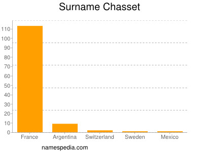 Surname Chasset