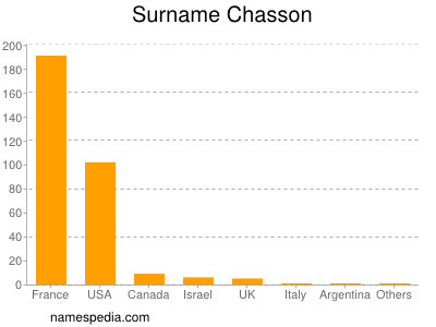 Surname Chasson