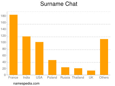 Surname Chat