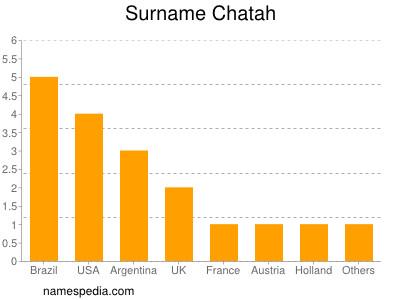 Surname Chatah