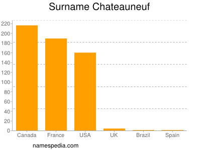 Surname Chateauneuf