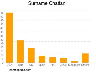 Surname Chatlani