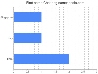 Given name Chattong