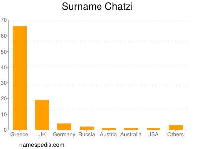 Surname Chatzi