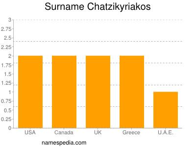 Surname Chatzikyriakos
