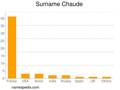 Surname Chaude