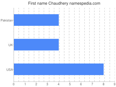 Given name Chaudhery