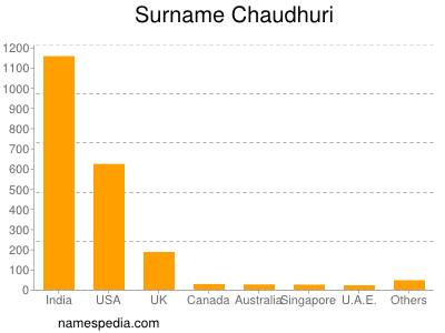 Surname Chaudhuri
