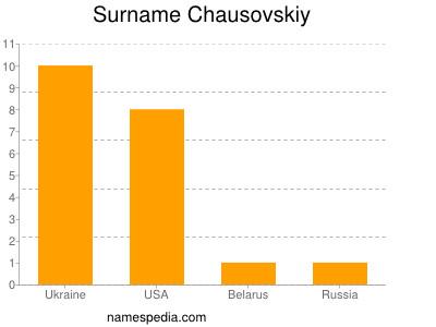 Surname Chausovskiy