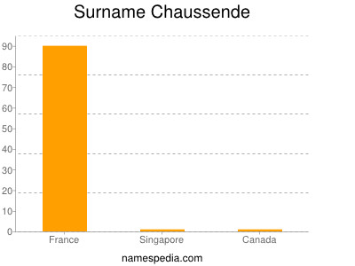 Surname Chaussende