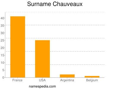 nom Chauveaux