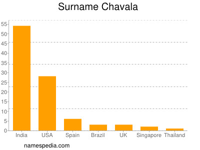 Familiennamen Chavala