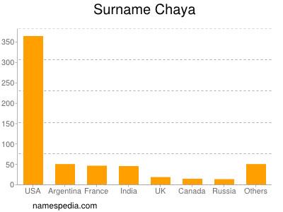 Surname Chaya