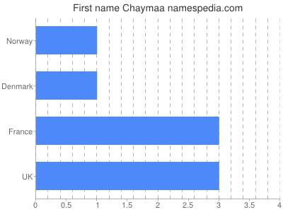 Given name Chaymaa