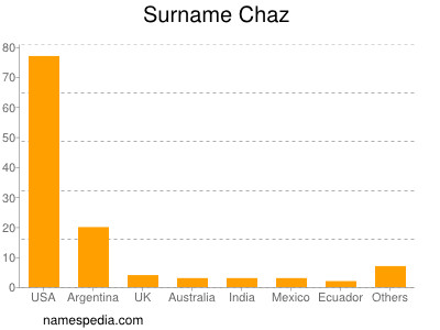 Surname Chaz