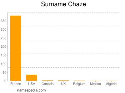 Surname Chaze