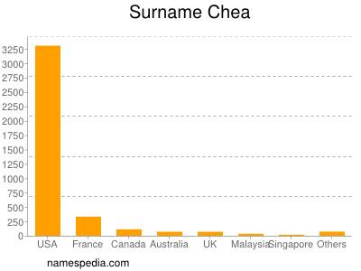Surname Chea