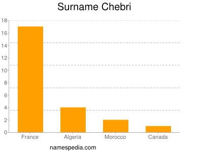 Surname Chebri